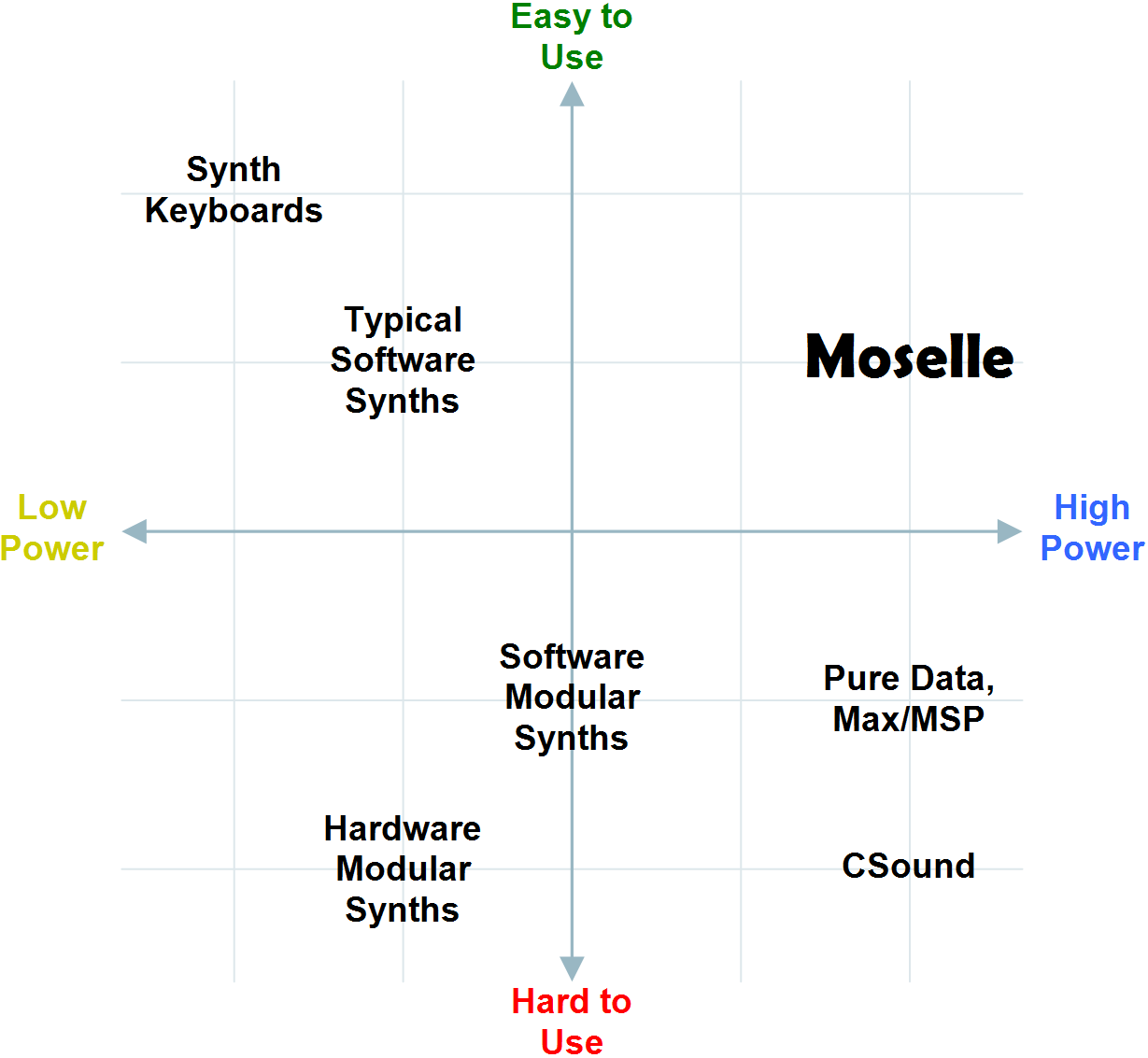 Moselle Software Synthesizer--Overview