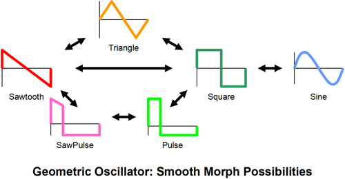 Smooth Morphing Possibilities of the Geometric Oscillator